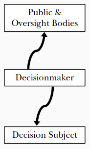 RULEMAKING AND INSCRUTABLE AUTOMATED DECISION TOOLS